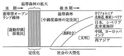 中緯度森林定住民の分布.jpg