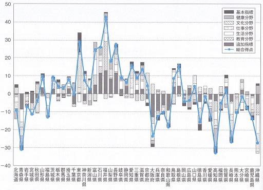 2018年 都道府県幸福度総合ランキング.jpg