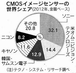 CMOSイメージセンサーの世界シェア.jpg