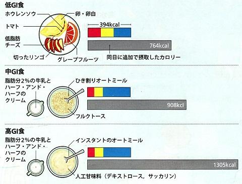 グリセミック指数と摂取総カロリー.jpg