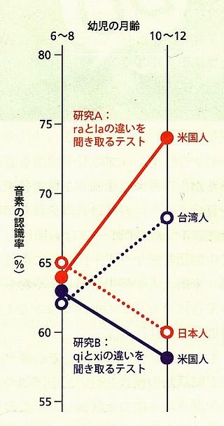 音素の認識率.jpg