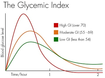 Glycemic Index.jpg