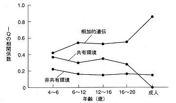 IQへの遺伝と環境の寄与率の発達的変化.jpg