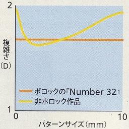 0c811460ed5e6 ポロック作品ではボックスの大きさが 1mm~10mm の範囲で D が一定だが、非ポロック作品には一定の値をとる傾向が見られない。なお、横軸の左端は  0 になっているが、 ...
